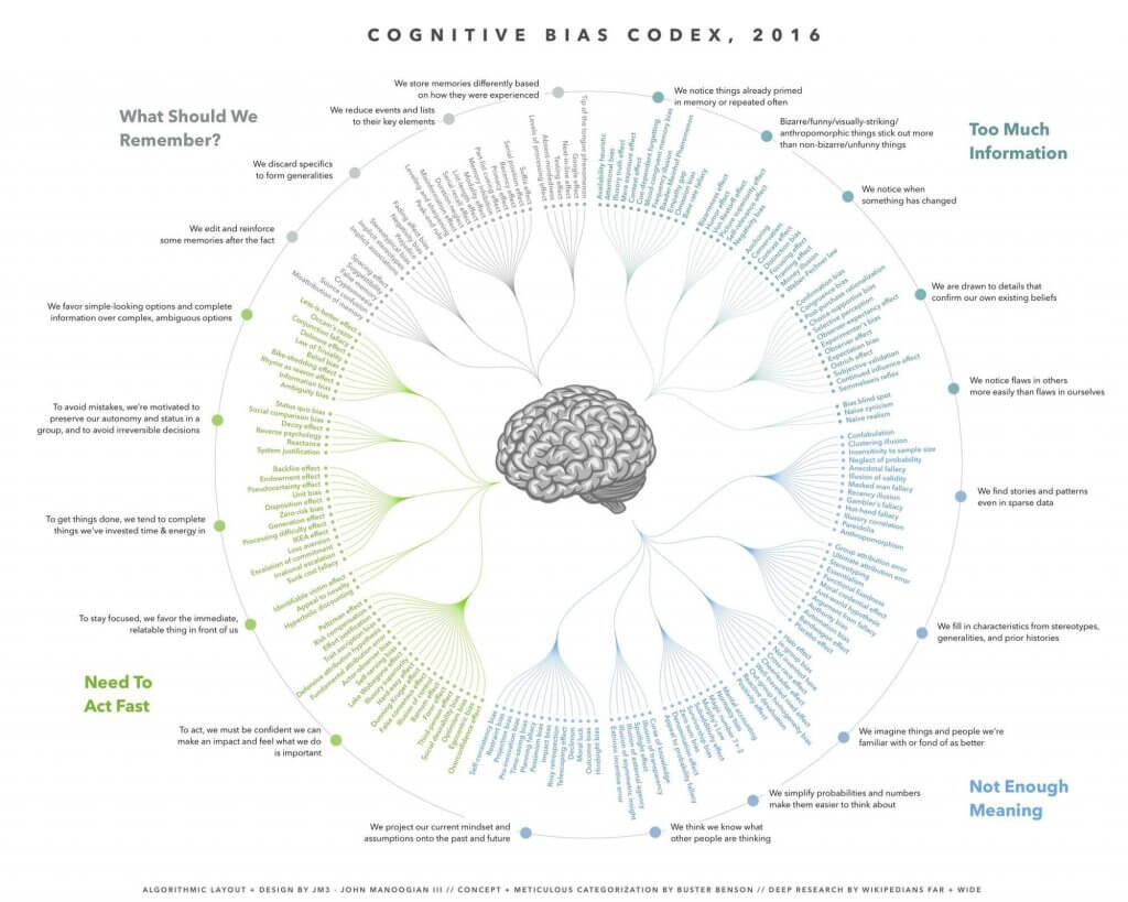 Cognitive Biases Infographic
