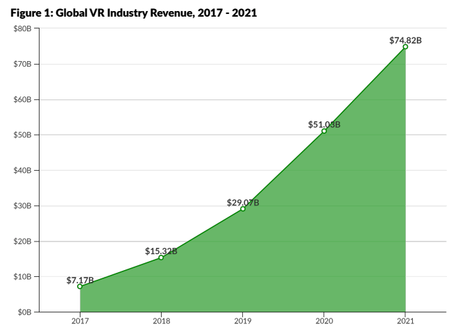 Virtual Reality Growth Statistics