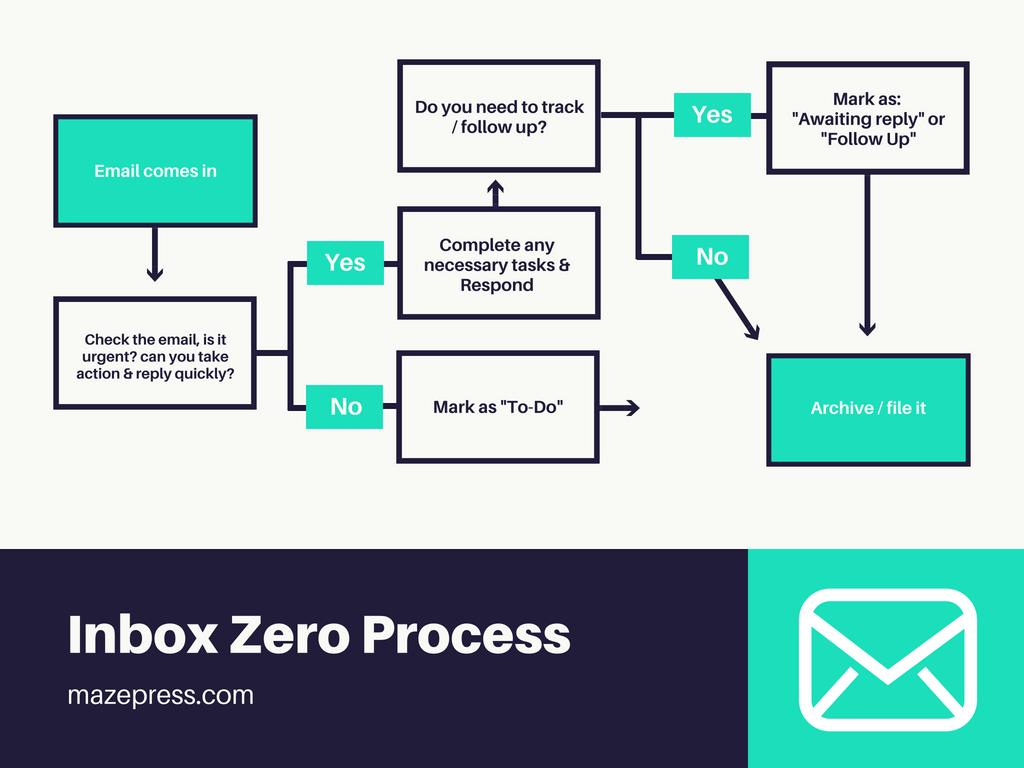 Inbox Zero Process