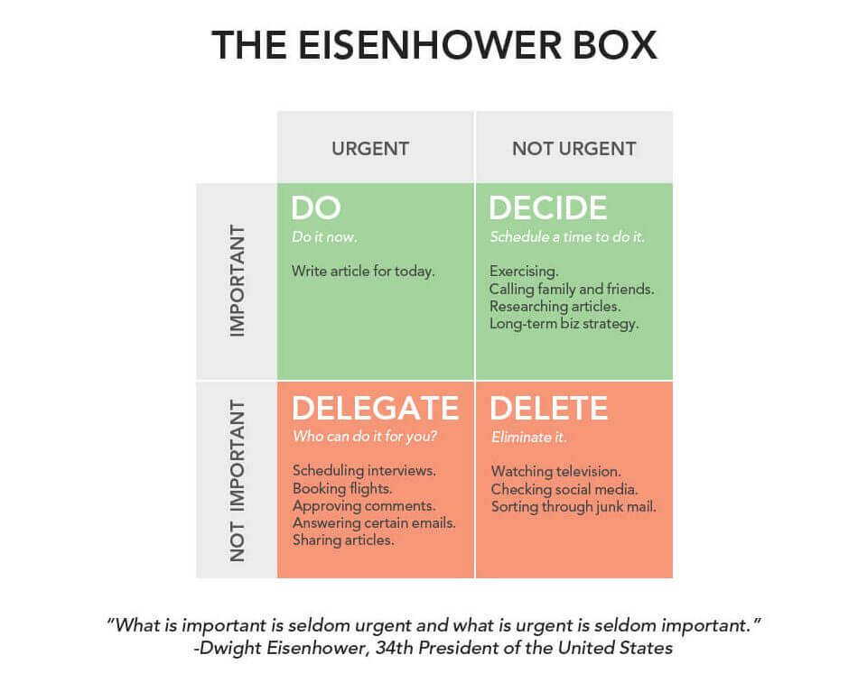 Eisenhower Matrix / Box