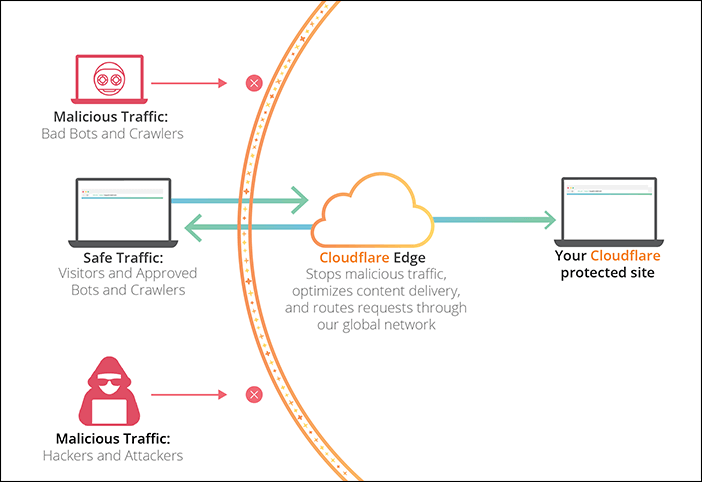 How Cloudflare CDN works