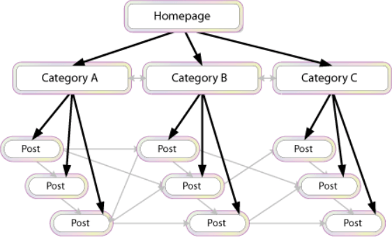 Internal Link Structure and Content clusters