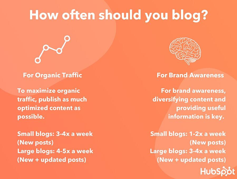 Hubspot Blog Frequency