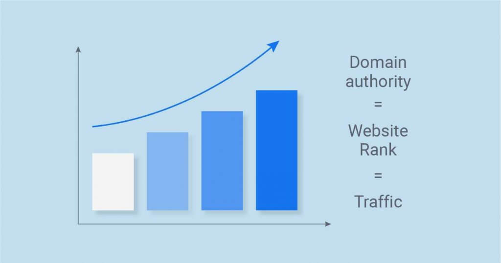Domain Authority Explained