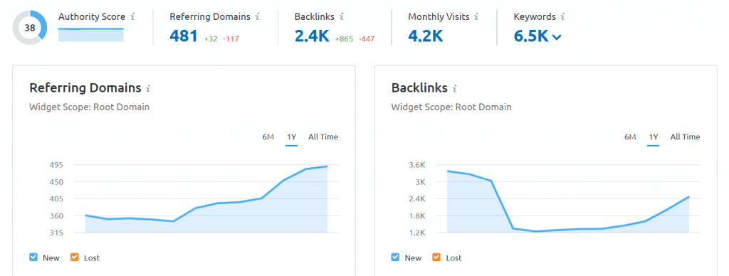 SEMRush Backlink Report