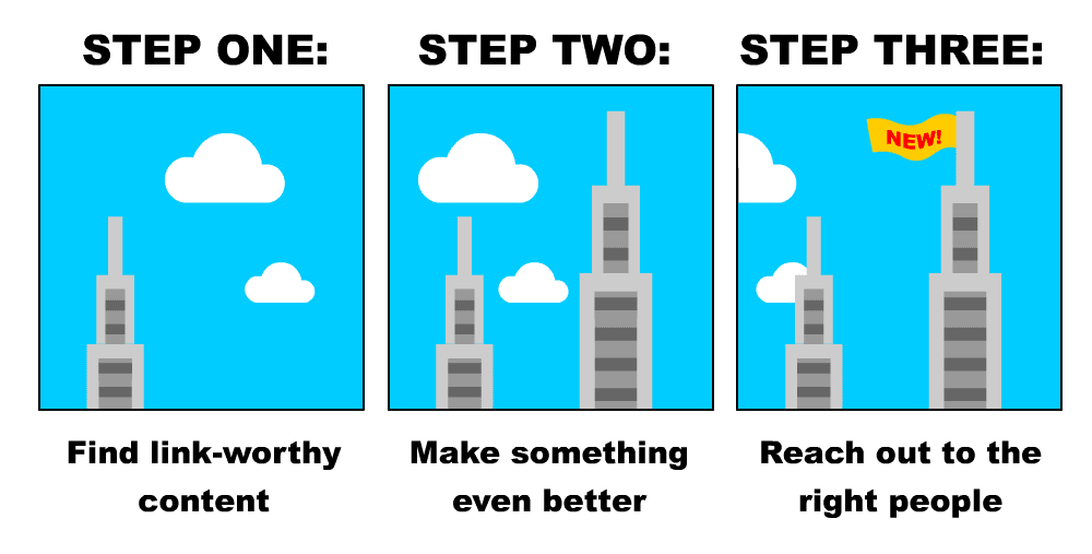 Skyscraper Technique Explained - Infographic